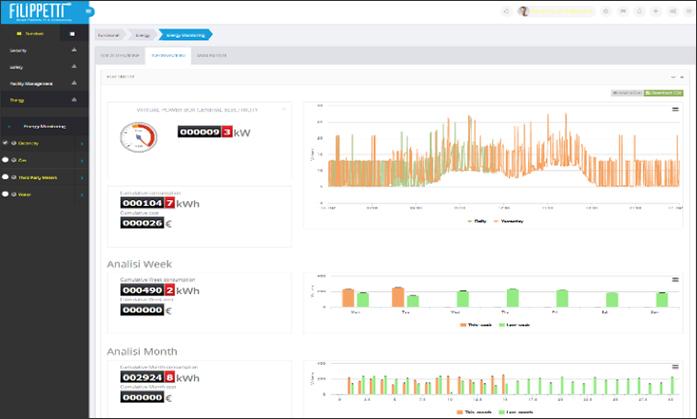 14.3.1-Monitoraggio Elettrico-Platform-userguide